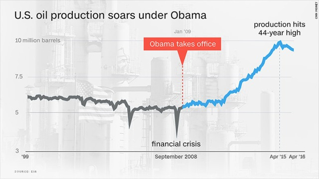 160721142411-us-oil-production-soars-under-obama-780x439